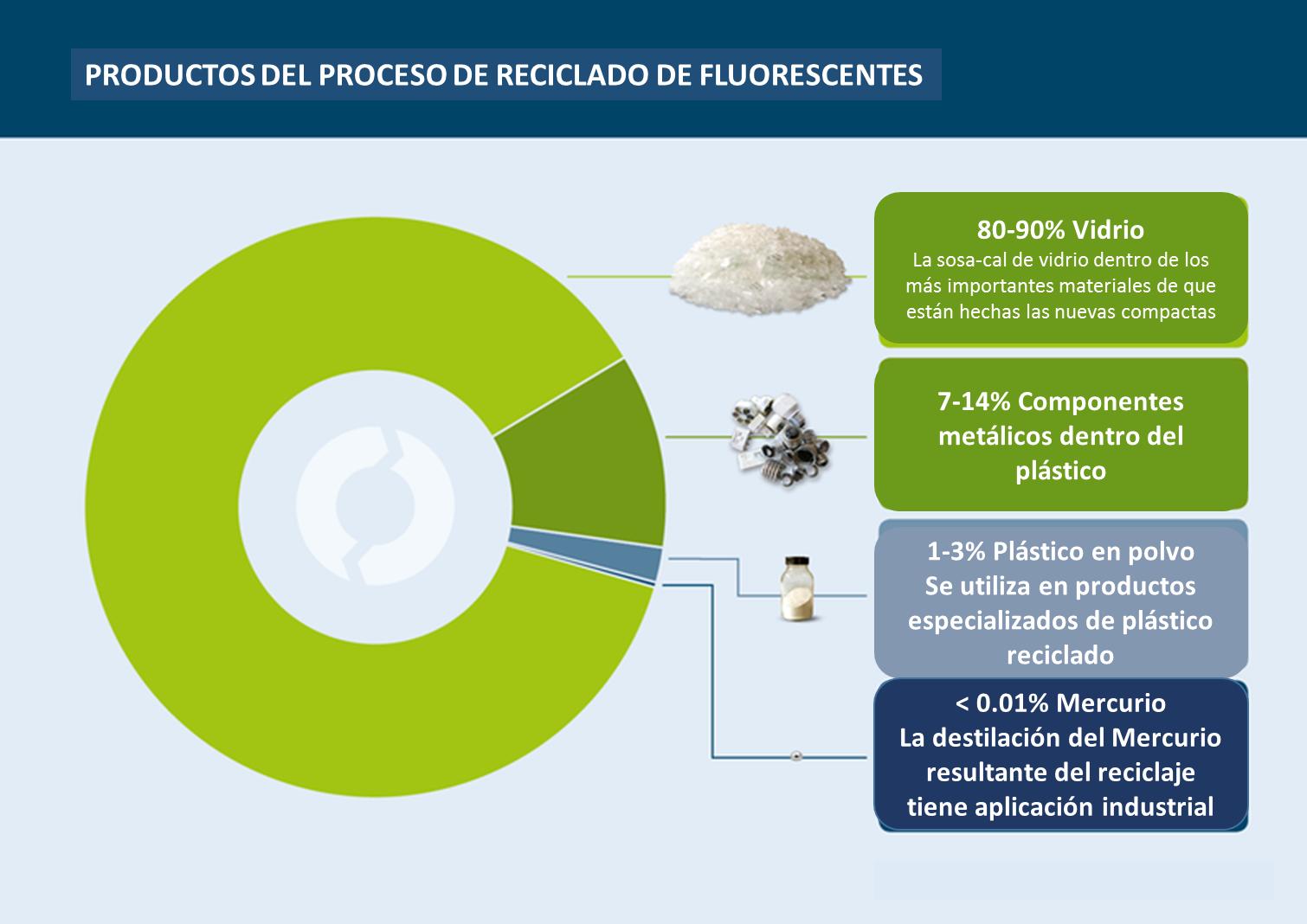 proceso_reciclado_fluorecentes