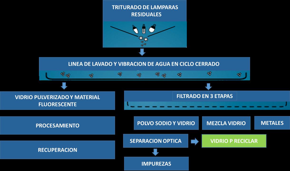 proceso_triturado_lamparas