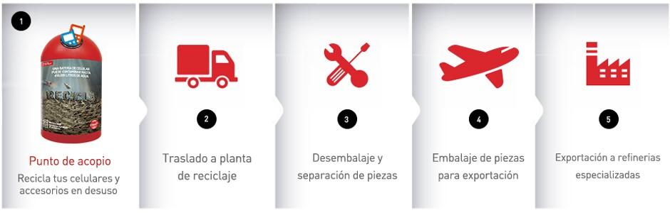 reciclaje_celulares